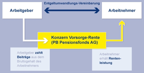 Funktionsweise Pensionsfonds
